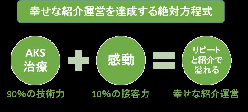 ゆとりある紹介運営を加速する絶対方程式